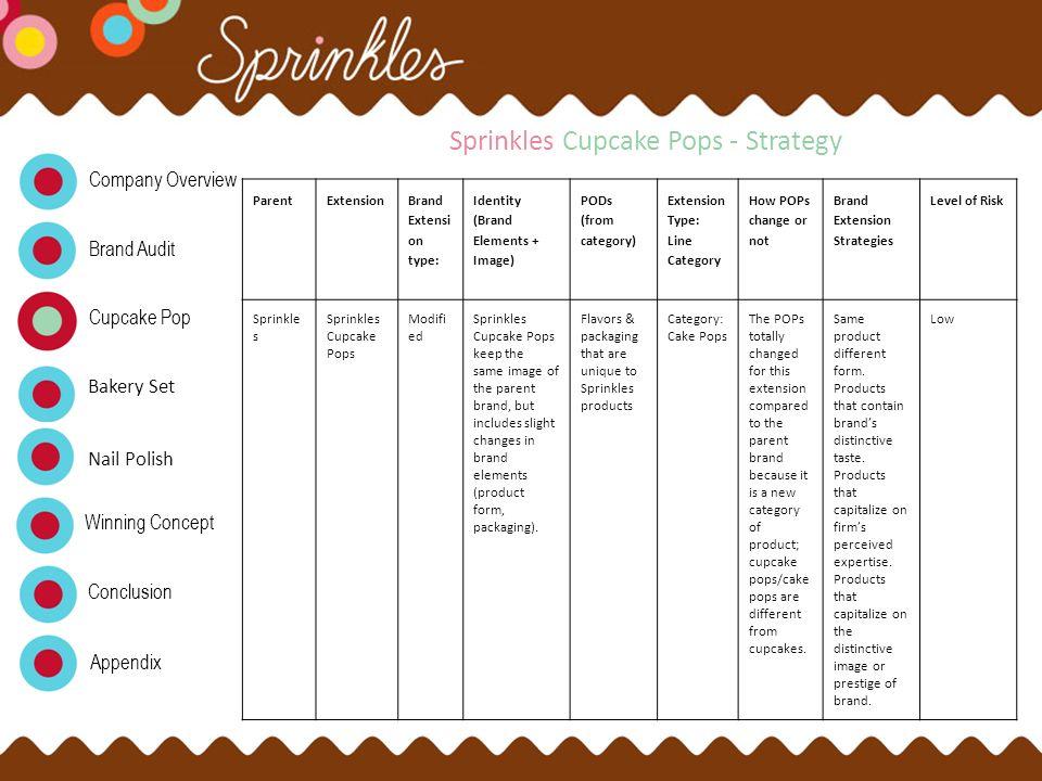 Sprinkles Cupcake Pops - Strategy