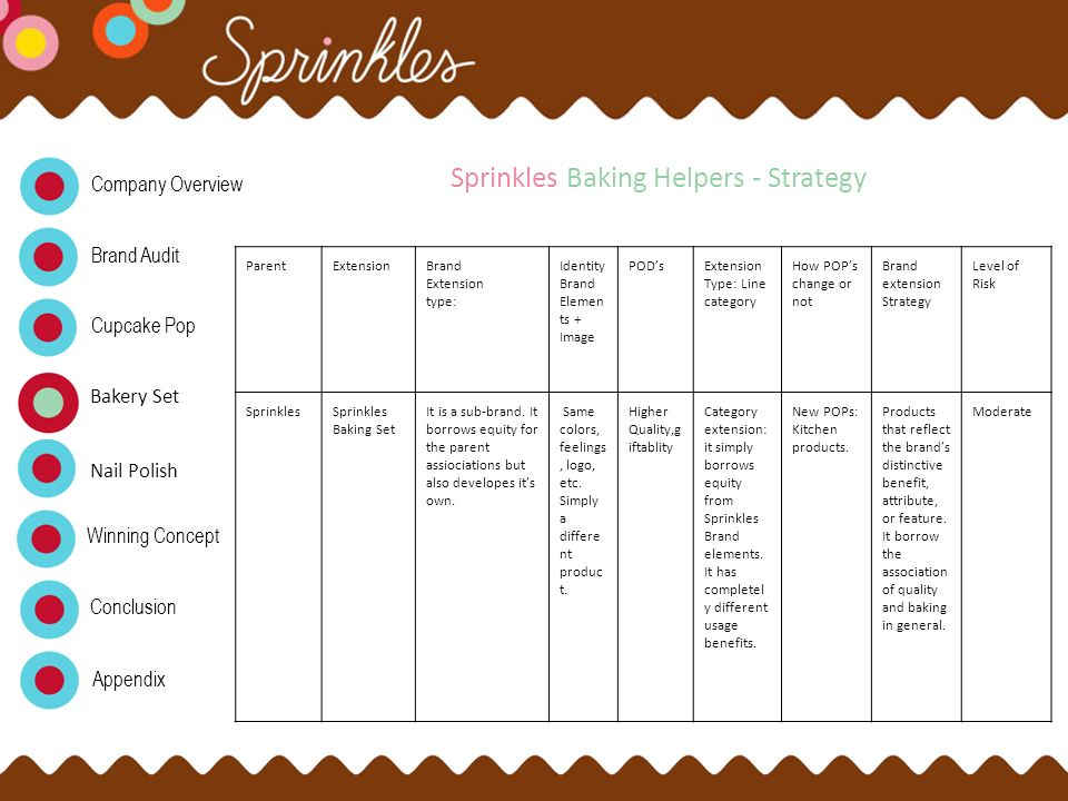 Sprinkles Baking Helpers - Strategy
