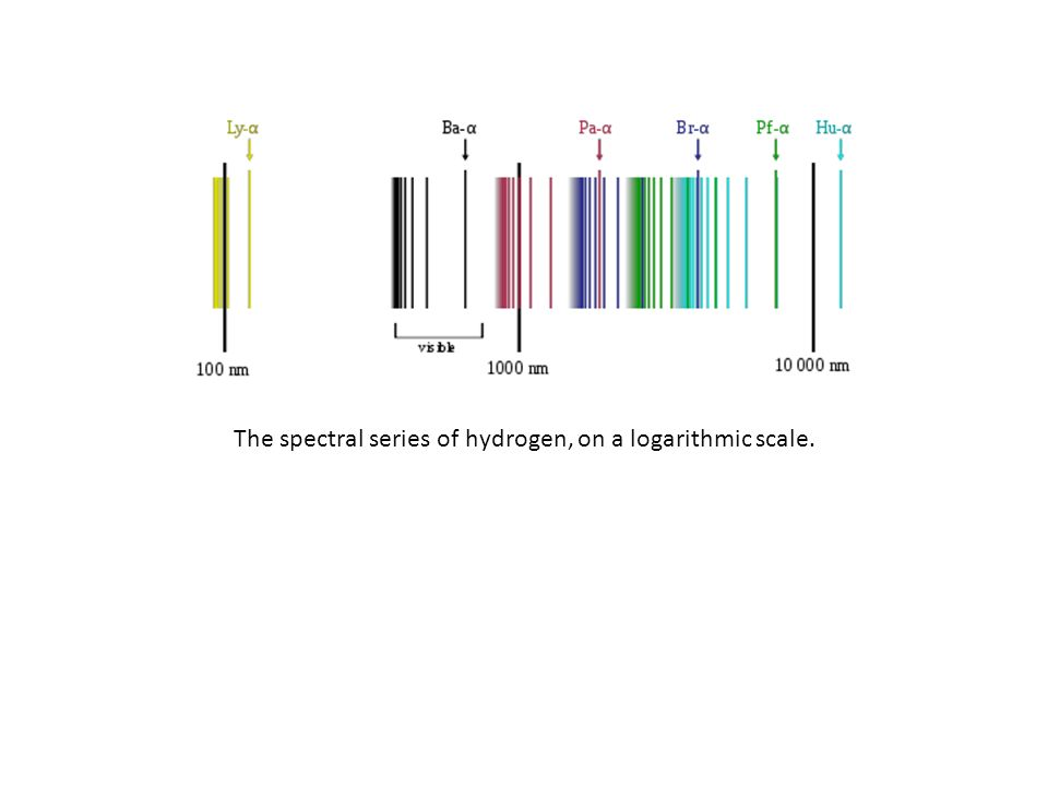 The spectral series of hydrogen, on a logarithmic scale.