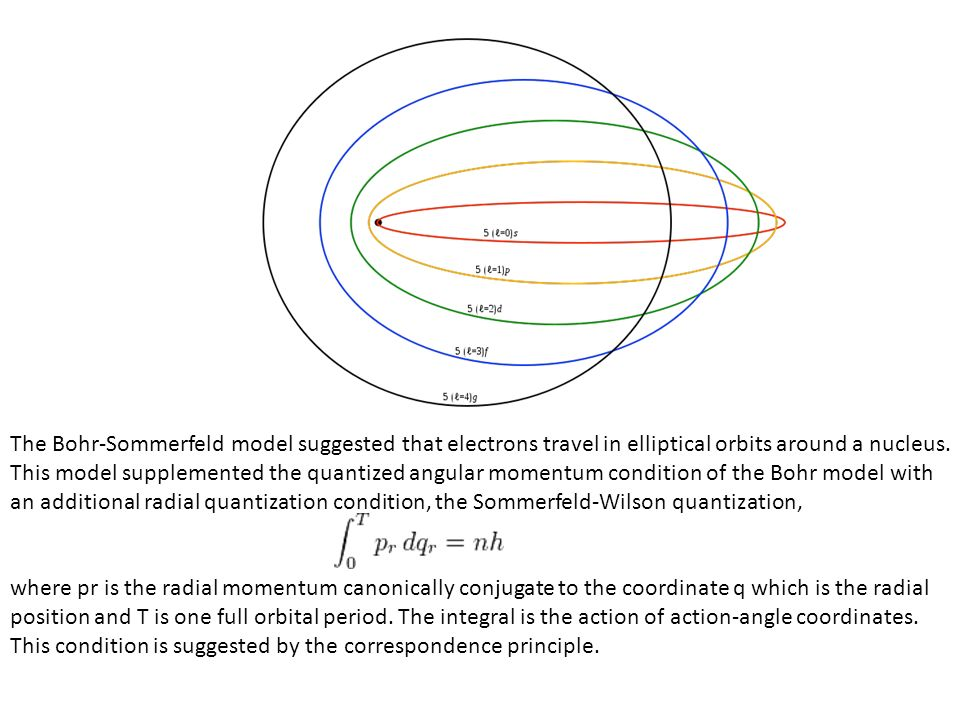 The Bohr-Sommerfeld model suggested that electrons travel in elliptical orbits around a nucleus. This model supplemented the quantized angular momentum condition of the Bohr model with an additional radial quantization condition, the Sommerfeld-Wilson quantization,
