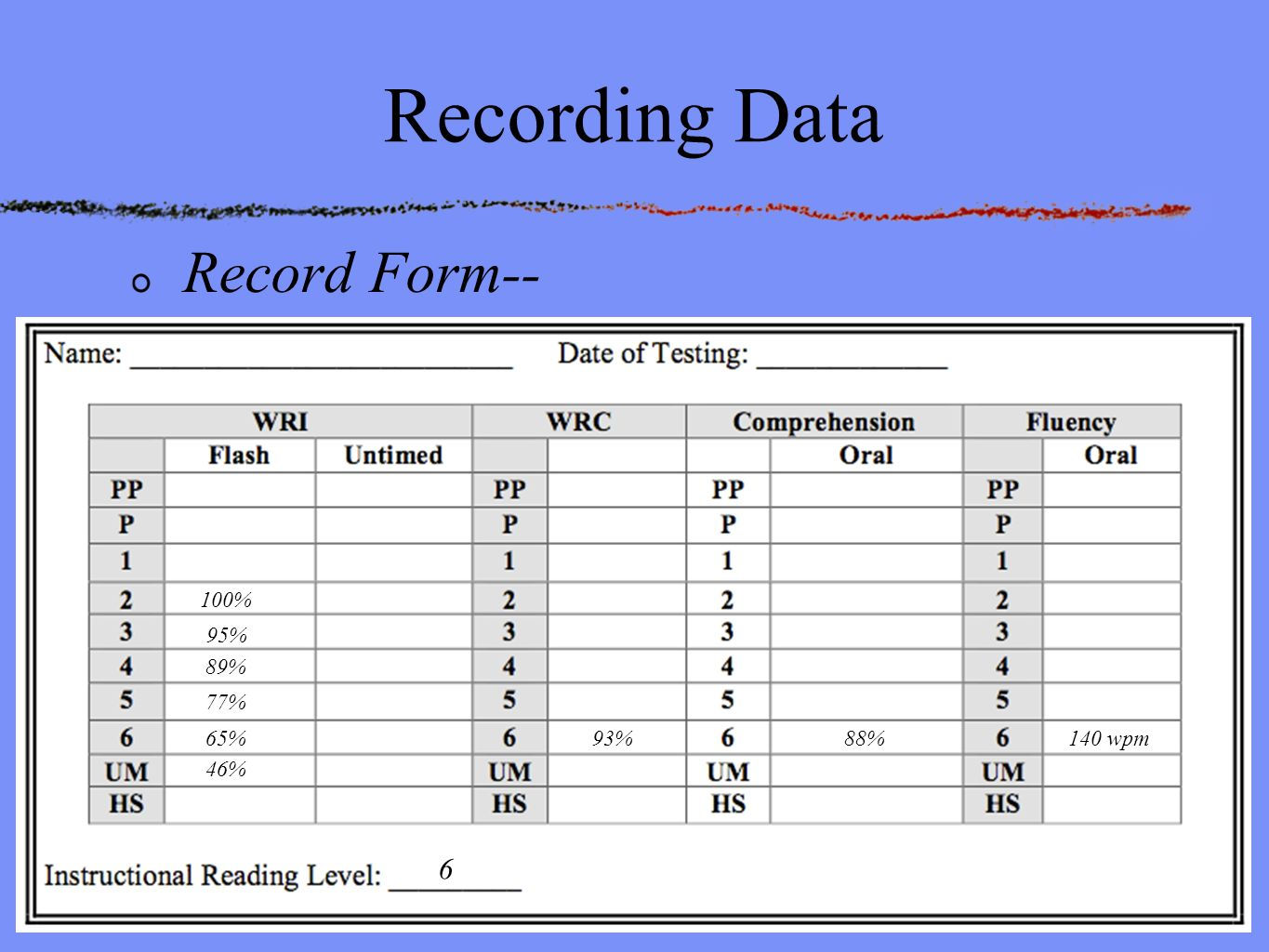 recording data Methods of recording experimental data in the laboratory and field are discussed use of specially designed record sheets, punch cards and punched paper tape in conjunction with an electronic computer extends the scope of experimental work and leads to improved efficiency and accuracy.