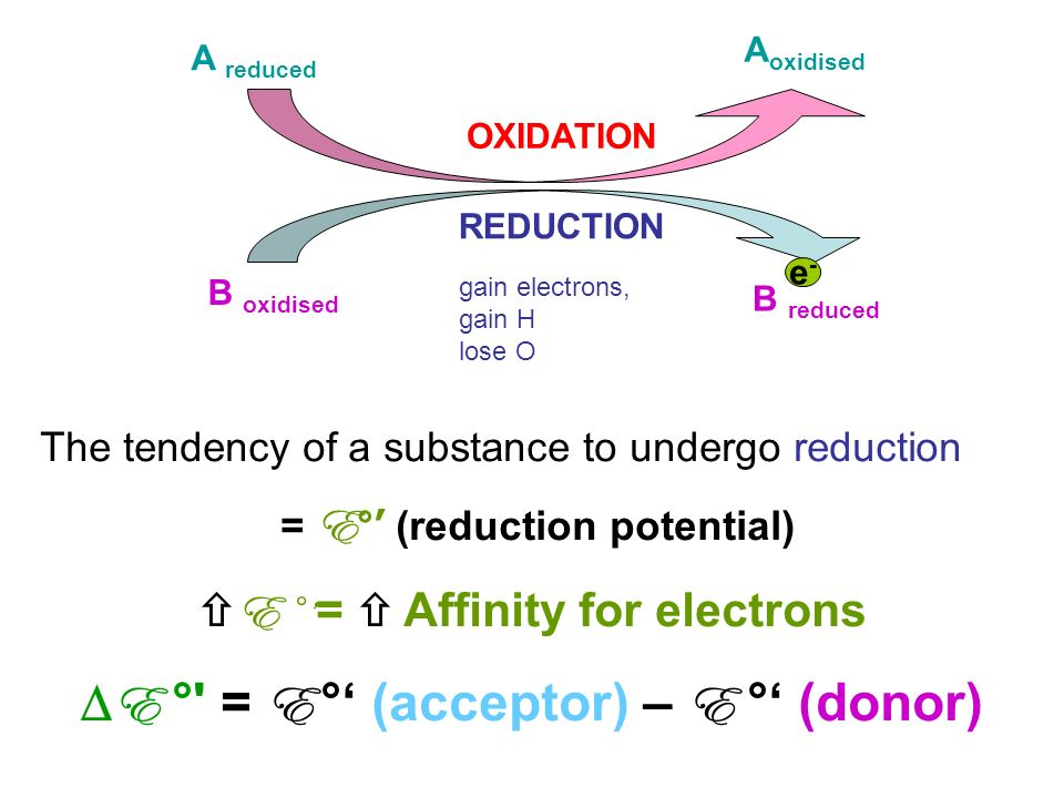 oxidation and reduction relationship