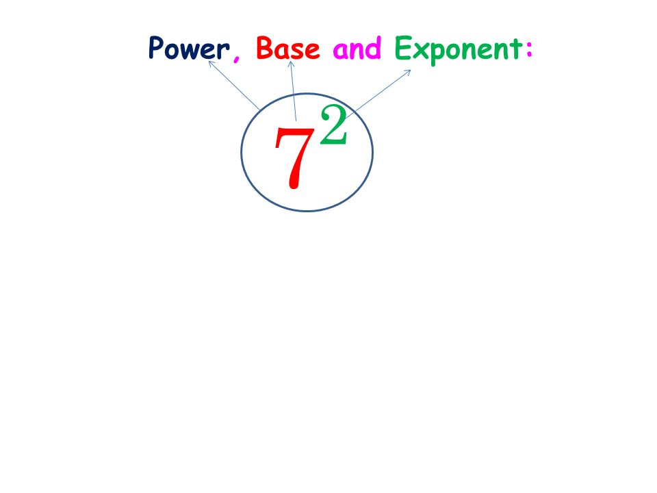 Power, Base and Exponent:
