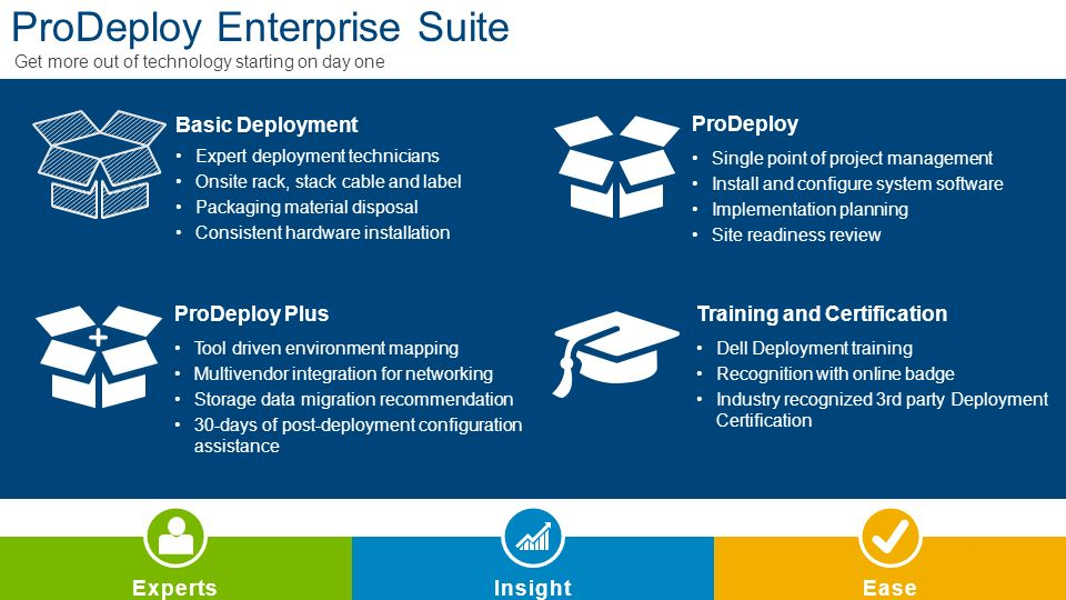 Dell Prodeploy Enterprise Suite Ppt Download
