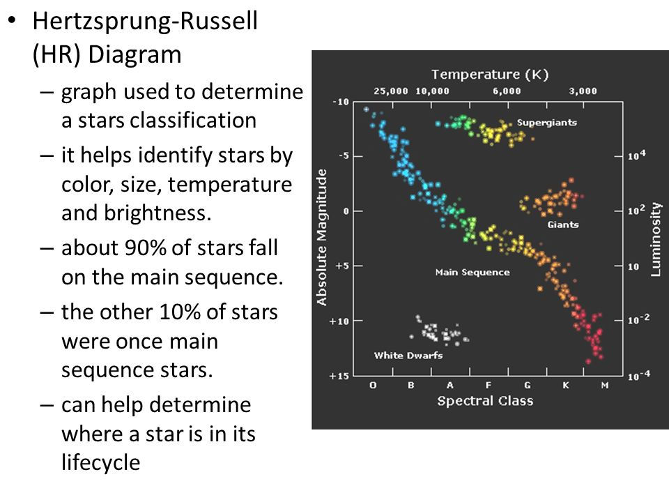 Characteristics of stars ppt video online download 3 hertzsprung russell hr diagram ccuart Choice Image