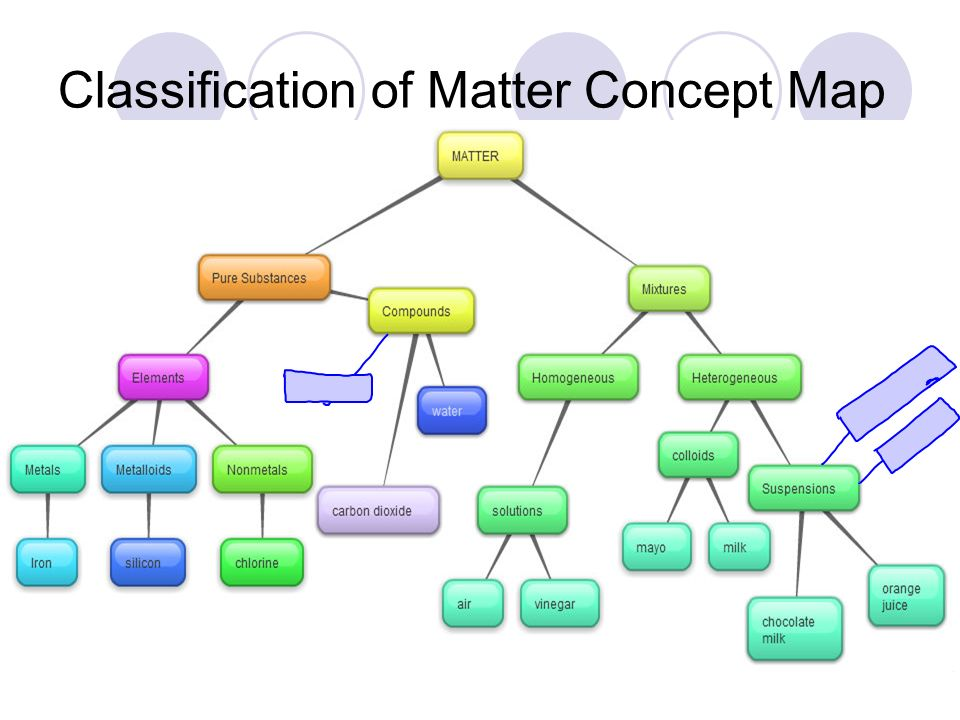 element and compound concept map