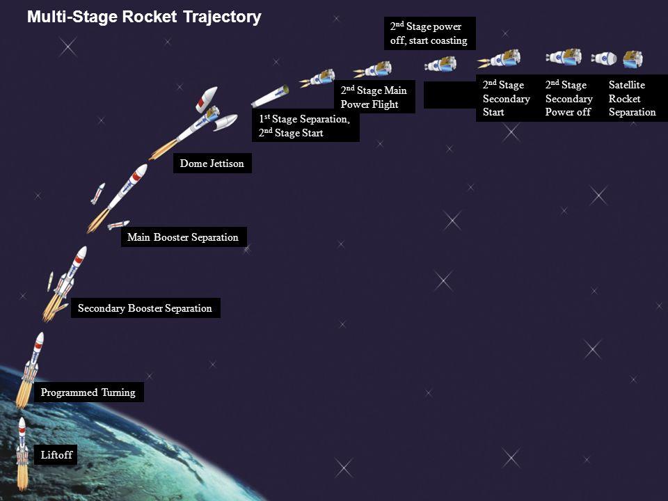 Lecture 2 Missile Amp Rocket Ppt Download