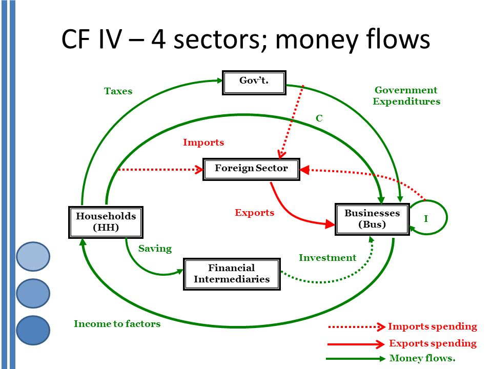 prospective capital flows and currency movements For a major country with extensive capital flows, what is the effect of a decrease in interest rates a currency depreciation and increased net exports if a currency depreciates, a country's net exports.