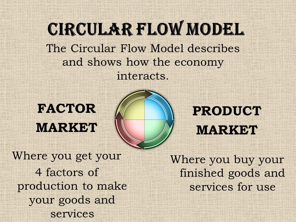 The circular flow model describes and shows how the economy the circular flow model describes and shows how the economy interacts ccuart Choice Image