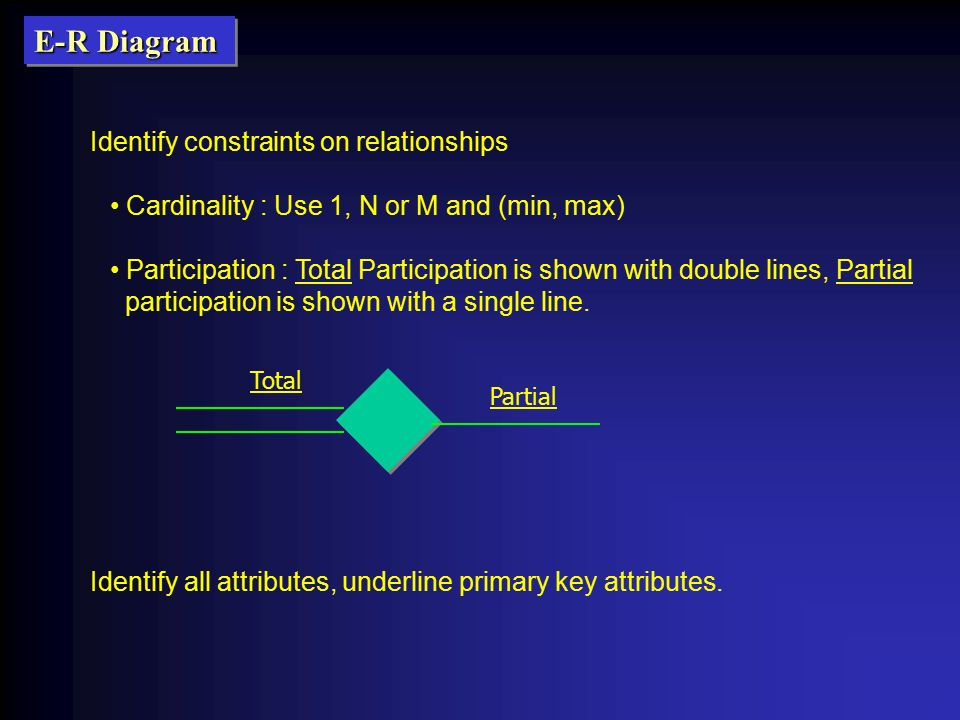 Entity relationship modelling ppt download 36 e r diagram identify constraints on relationships ccuart Gallery