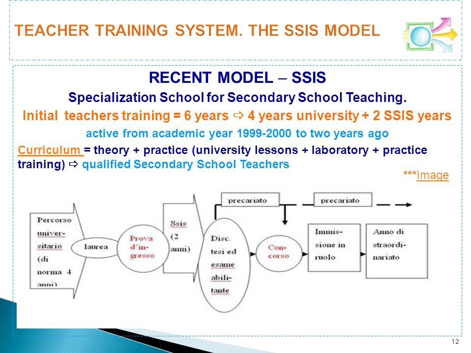 TEACHER TRAINING SYSTEM. THE SSIS MODEL