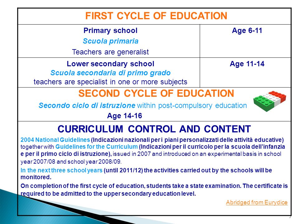 FIRST CYCLE OF EDUCATION