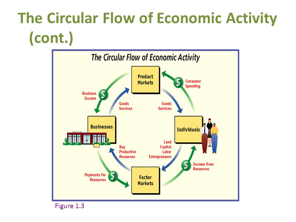 Chapter 1 what is economics ppt video online download the circular flow of economic activity cont ccuart Image collections