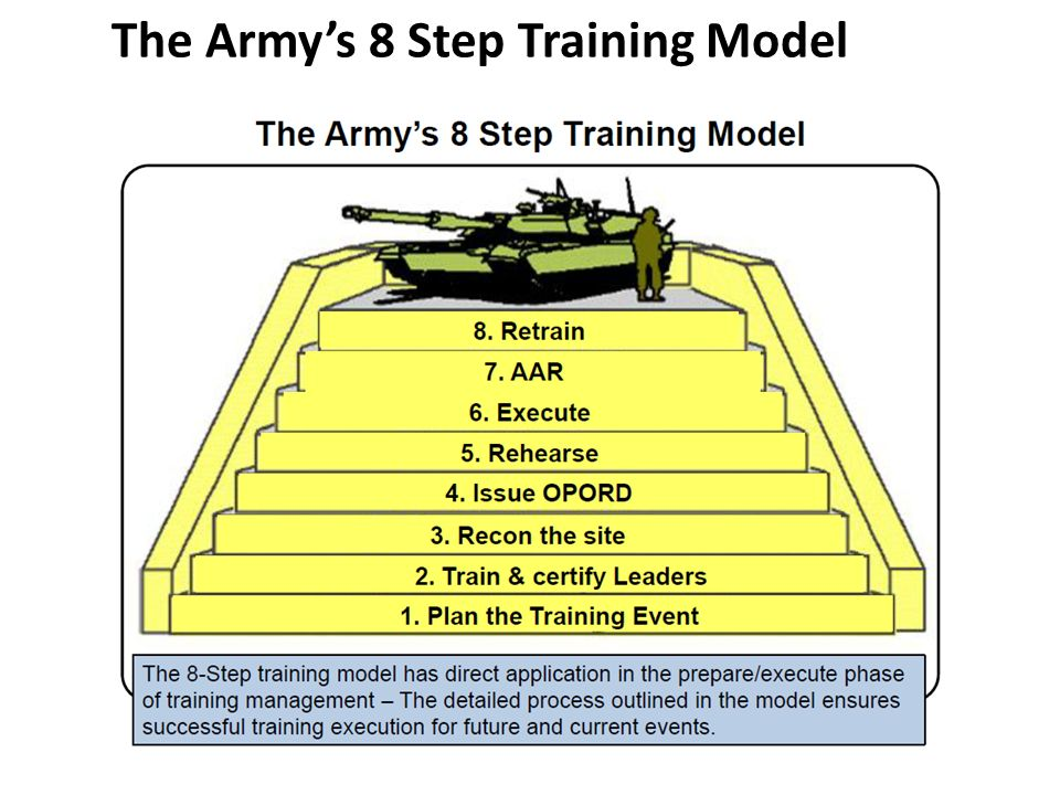 Training Units and Developing Leaders for Full Spectrum ...