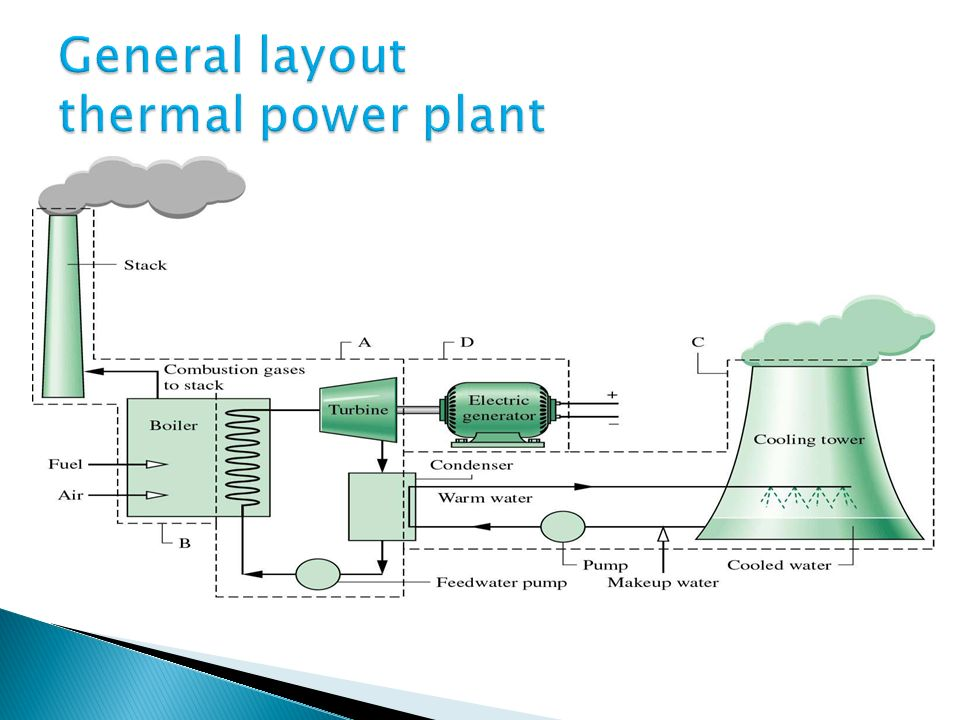 nuclear power plant layout and operation thermal power plant layout and operation ppt