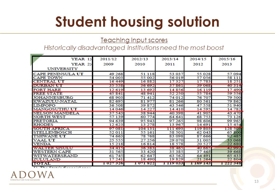 solution for lack of student housing Miyaki said the school has suffered from lack of lighting, dysfunctional  the  school has 64 students who are without secure housing options,.