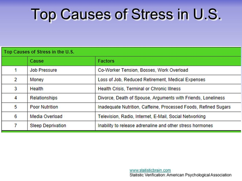 leading causes of stress Money continues to be the leading cause of stress for americans, a new survey finds overall, stress in the united states is at a seven-year low, and average stress levels are declining, the.