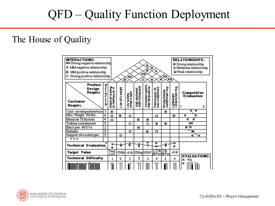 quality function deployment in project What is quality function deployment (qfd) in the world of business and industry, every organization has customers some have only internal customers, some just.