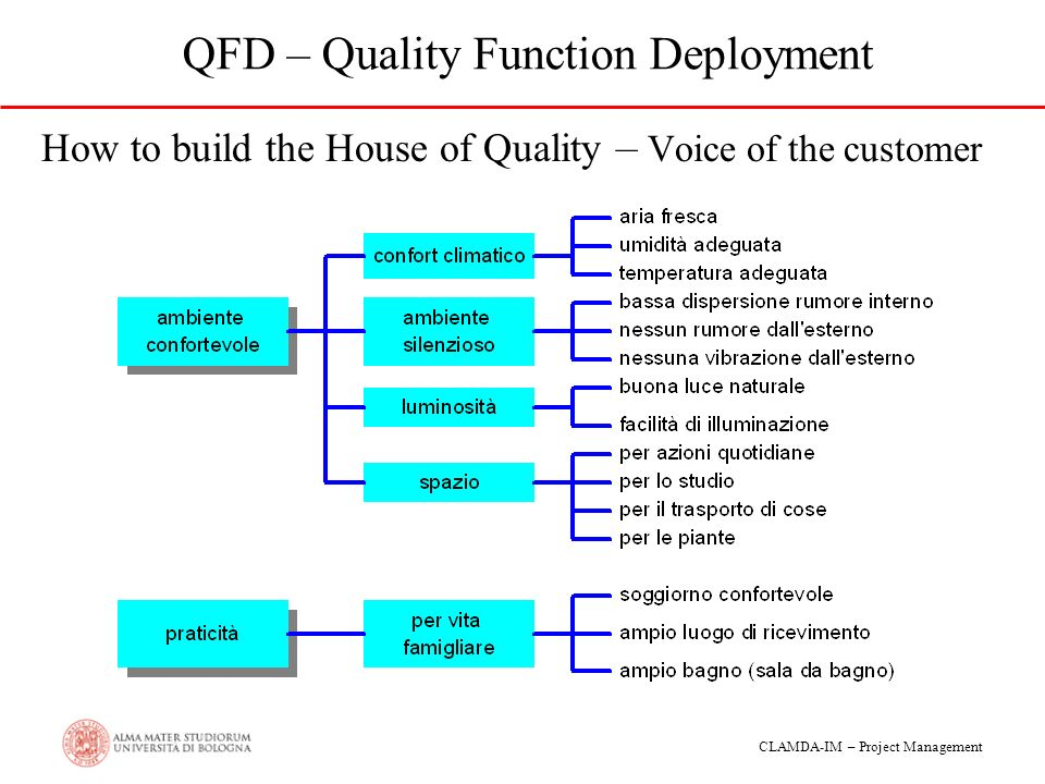 What is Quality Function Deployment (QFD)?