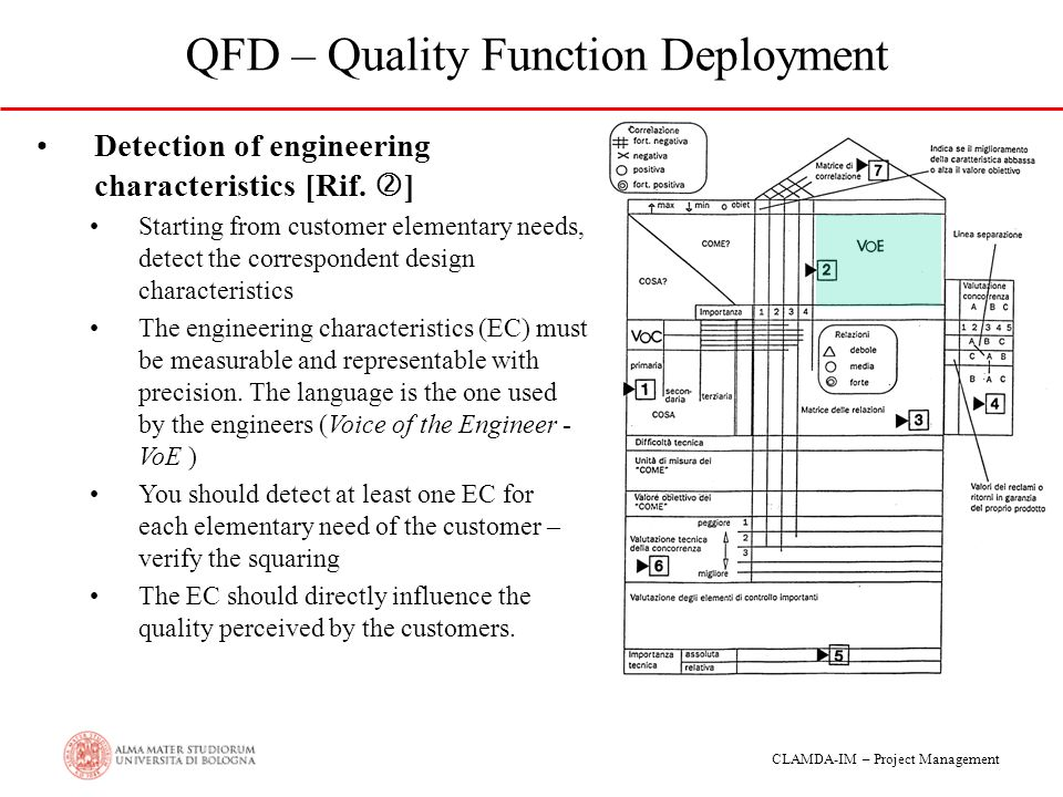 how to correctly use quality functional deployment Why quality function deployment (qfd) makes sense considering common development issues and user and management perceptions and concerns.