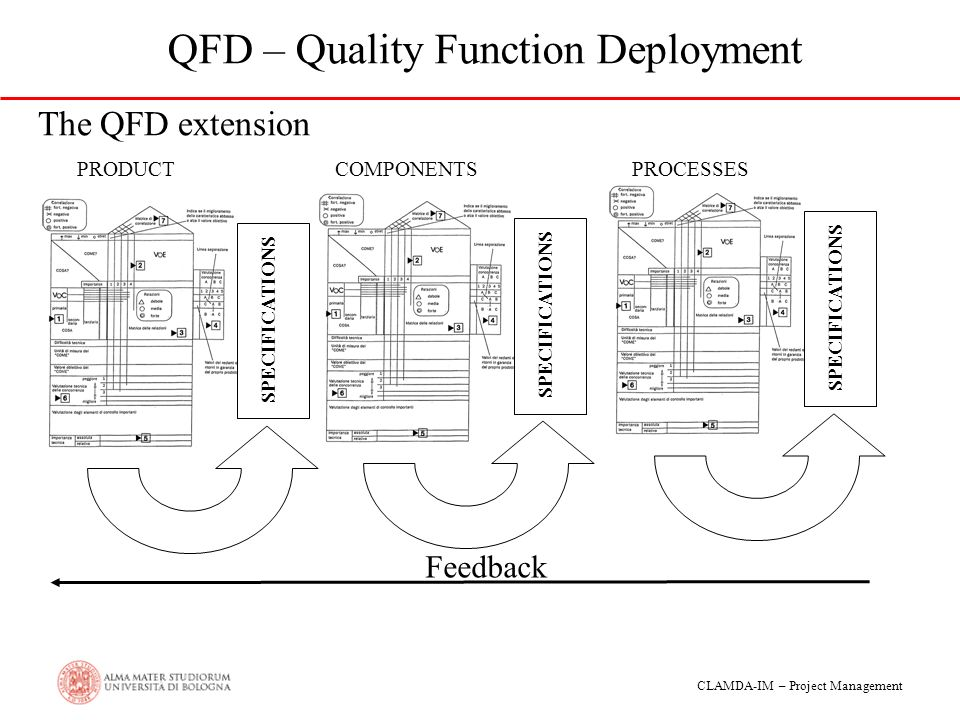 quality function deployment in product management The role of qfd in systems engineering  this paper examines the applicability of a quality function deployment  as indicators of product quality.