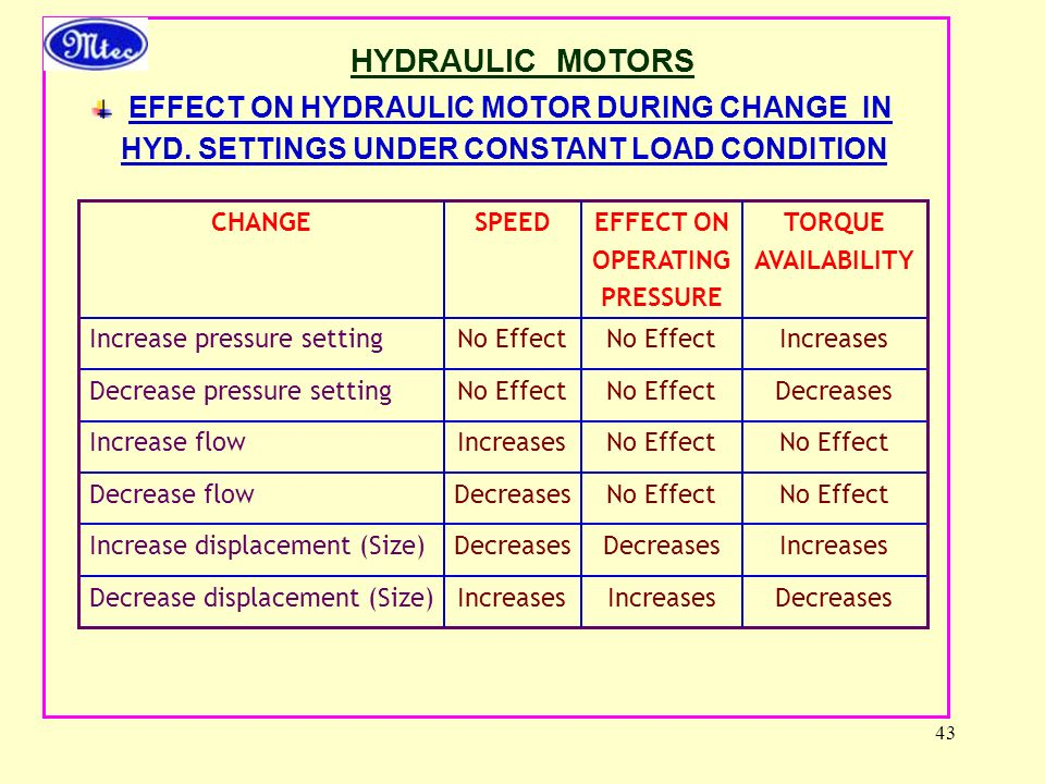 HYDRAULIC MOTORS EFFECT ON HYDRAULIC MOTOR DURING CHANGE IN