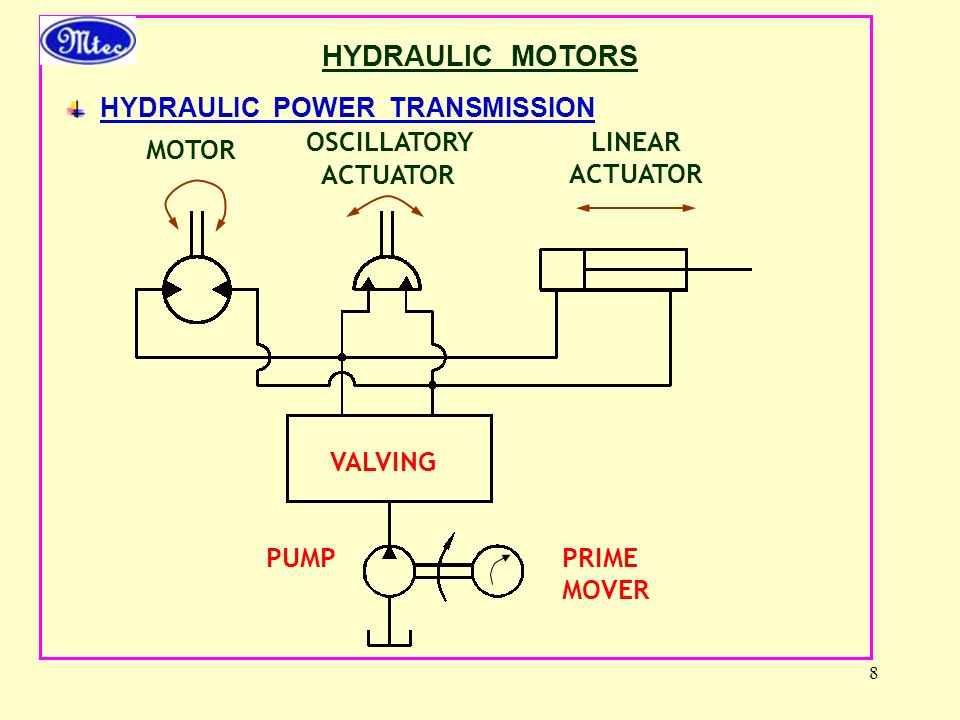 HYDRAULIC MOTORS HYDRAULIC POWER TRANSMISSION OSCILLATORY ACTUATOR