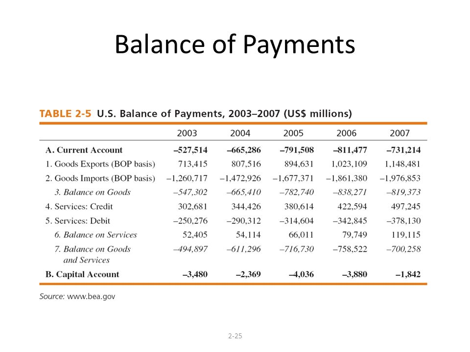 the u s balance of payments current Current account balance -444,667: ii capital account  the history of the balance of payments in the us can be divided up into five stages .