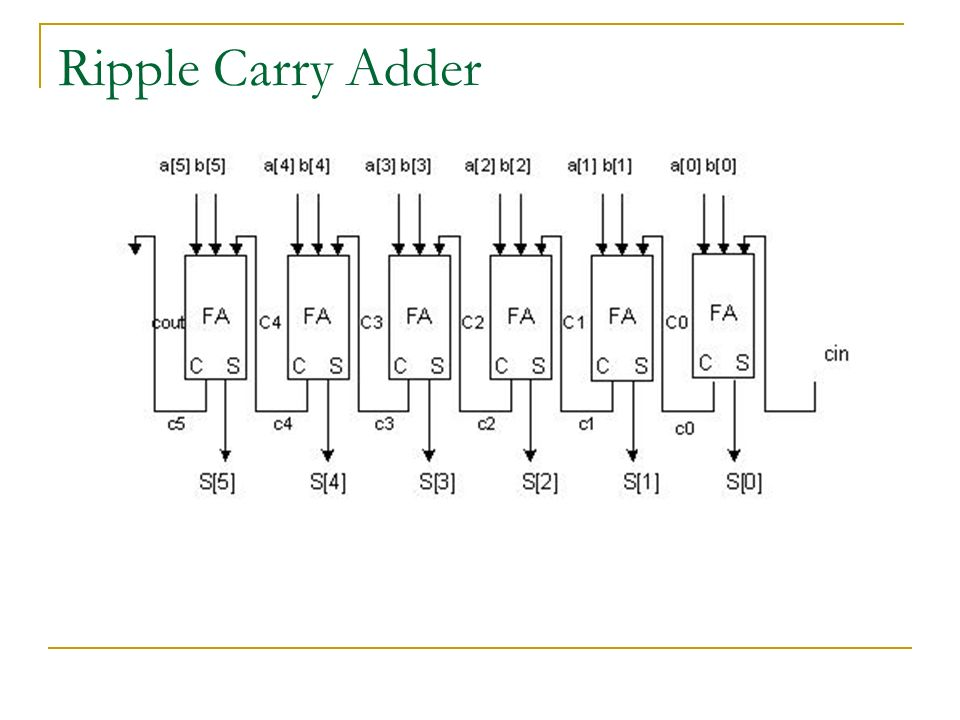 power efficient carry select adder Abstract—carry-select method has deemed to be a good compromise between  cost and performance in carry propagation adder design however, conventional .
