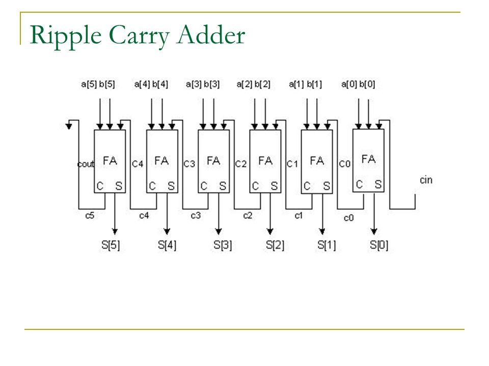 carry ripple adder essay