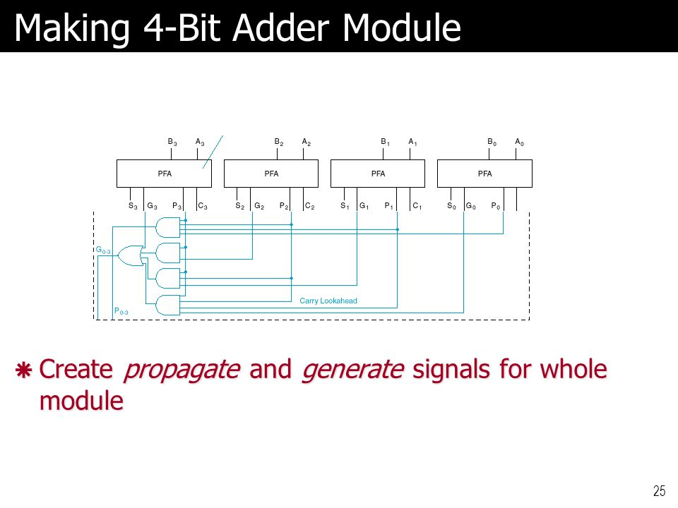 how to make a 4 bit adder