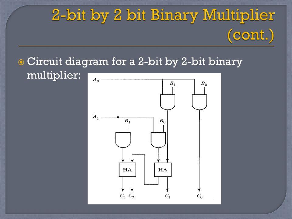 logic diagram of 2 bit binary multiplier digital logic design (csnb163) - ppt download logic diagram of 4 bit full adder #4