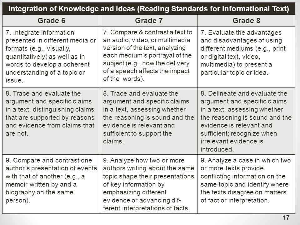 Integrating evidence in essay