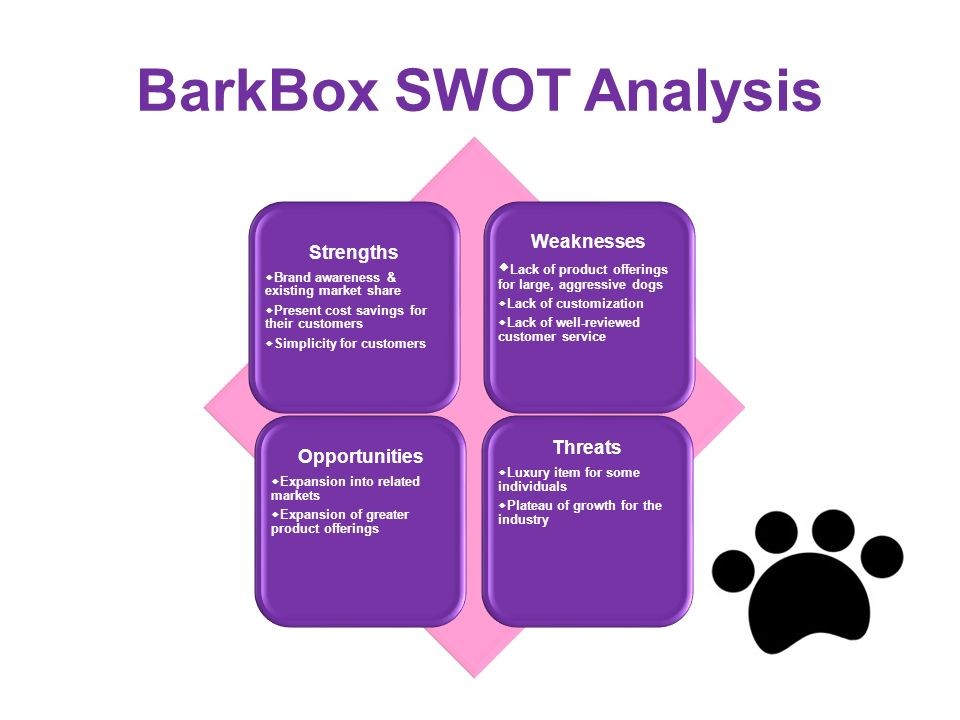 strength and weaknesses of the existing product marketing essay According to the wikipedia, swot analysis is a strategic planning method used to evaluate the strengths, weaknesses, opportunities, and threats involved in a project or in a business venture strenghts are characteristics of the business or team that give it an advantage over others in the industry.