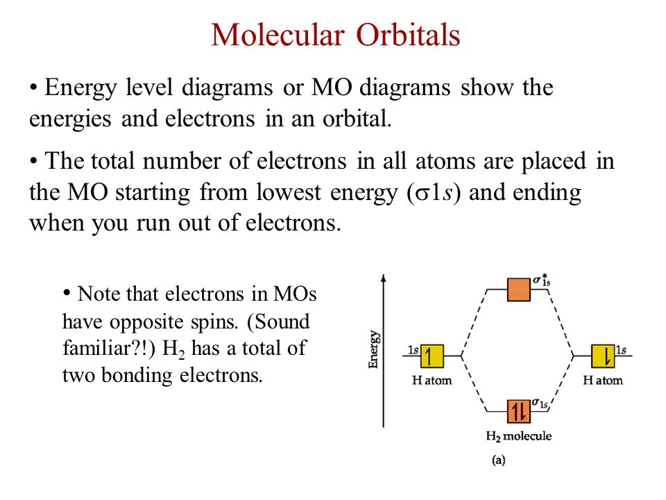 how to draw an mo energy diagram