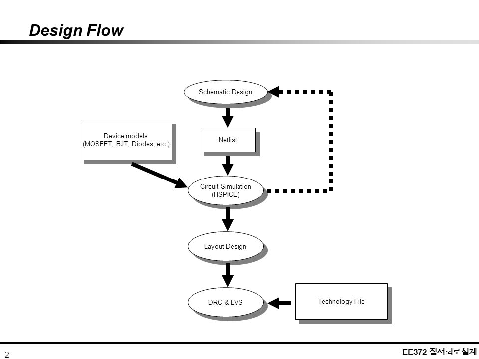 objectives understand the design environment and flow