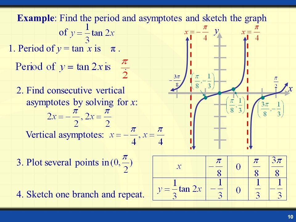 Graph trigonometric functions ppt video online download example tangent function ccuart Gallery