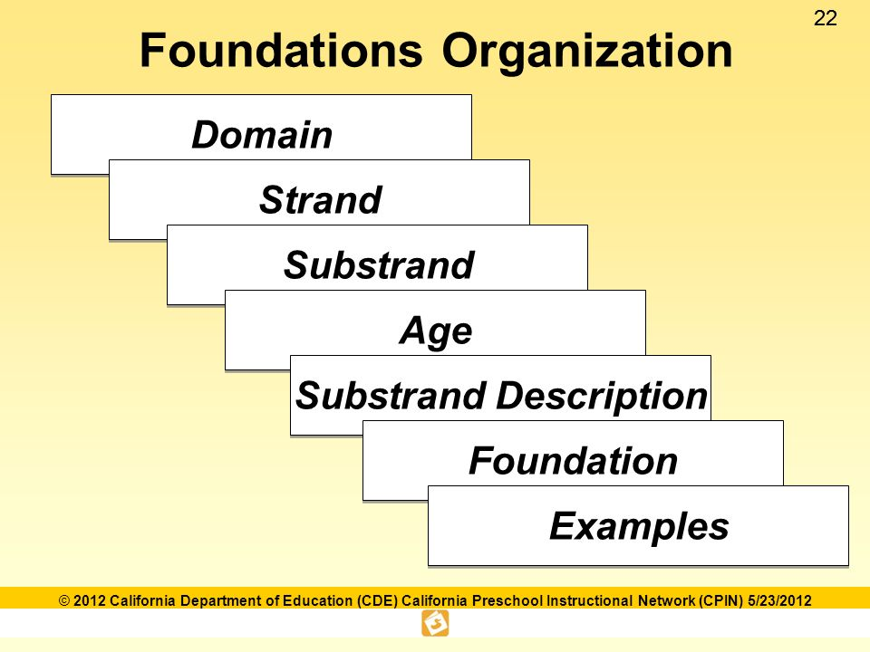 Language and literacy foundations framework ppt download foundations organization fandeluxe Gallery