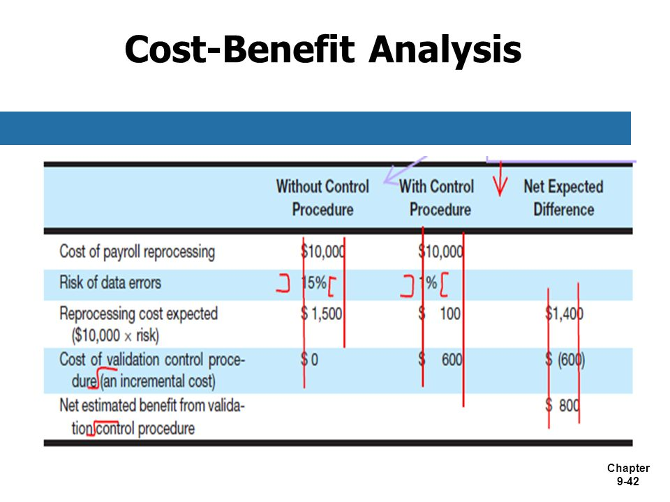 cost benefit analysis and internal control Roi & cost-benefit analysis - page 2 step 1: set measurement benchmarks this step is linked to the goals and budget you established when you originally developed.
