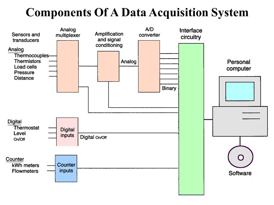 Civil Data Acquisition System : Programmable logic controllers ppt download