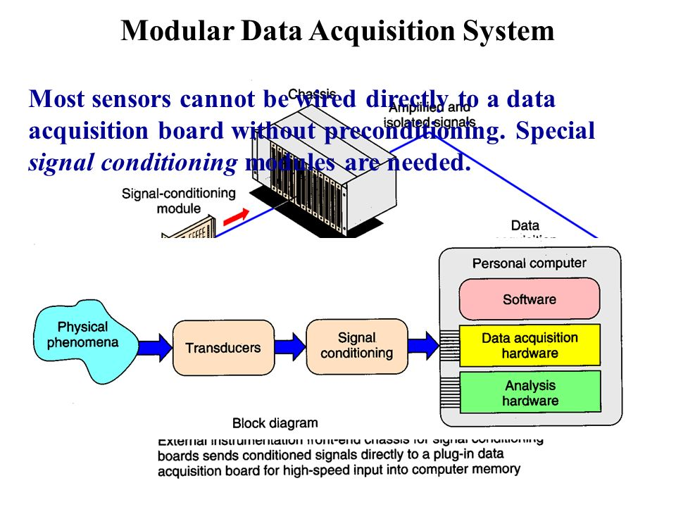 Data Acquisition Board : Programmable logic controllers ppt download