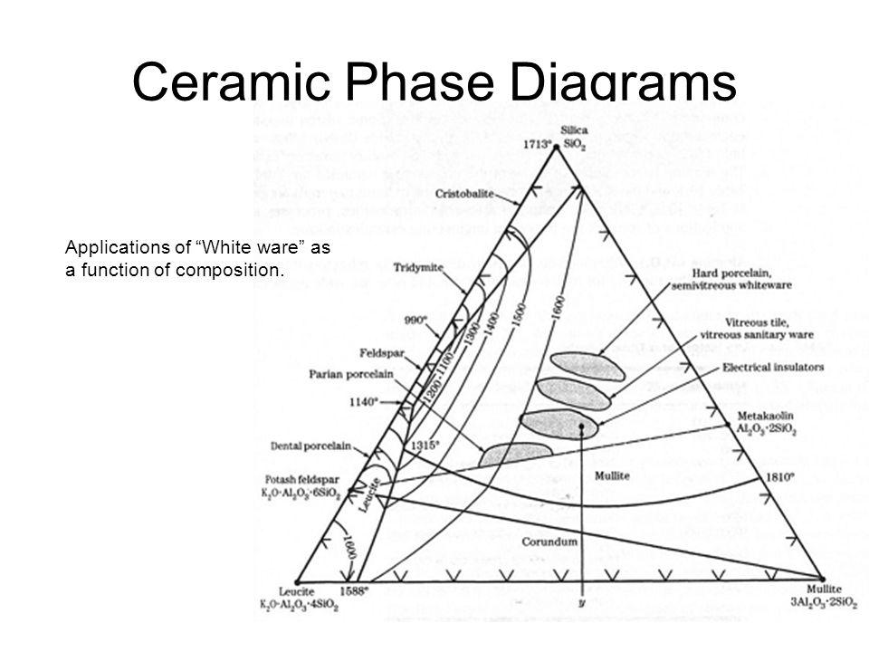 ceramics  glass and carbon
