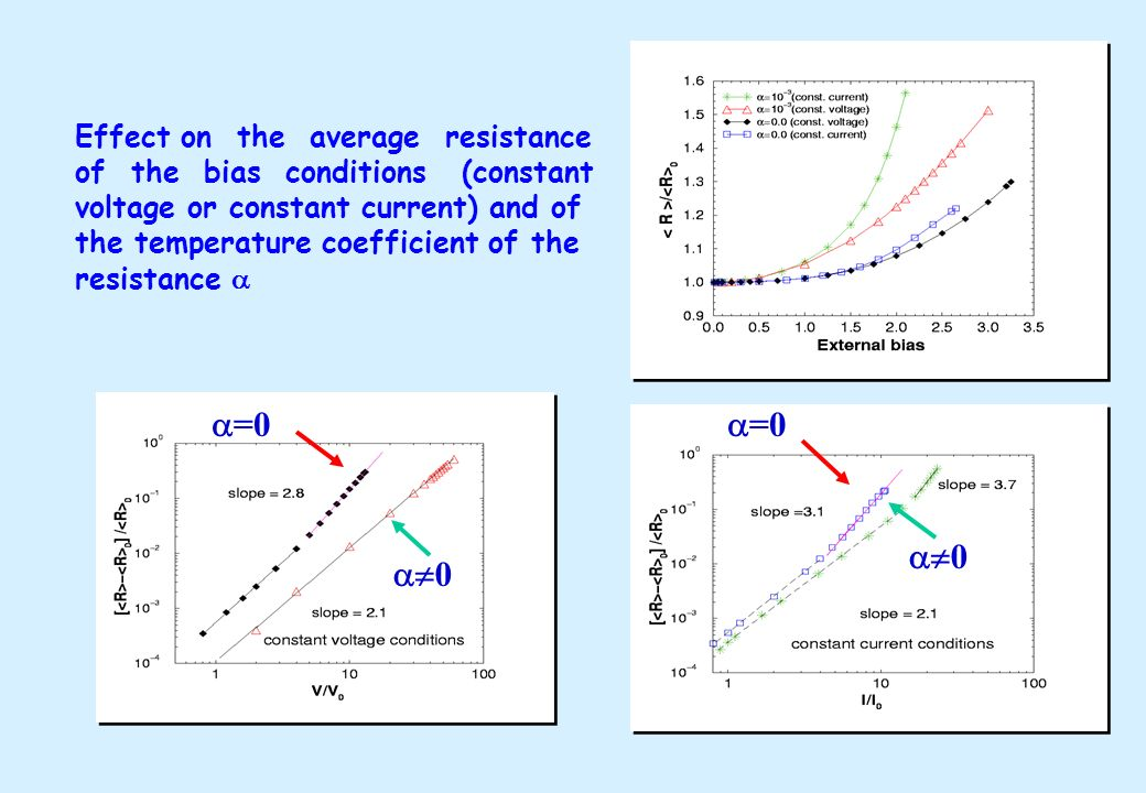 =0 =0 0 0 Effect on the average resistance