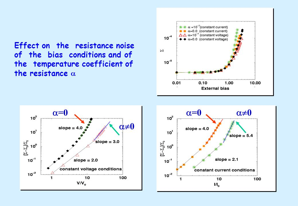 =0 =0 0 0 Effect on the resistance noise