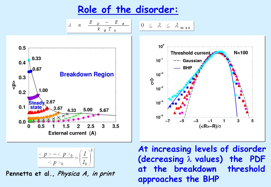 Role of the disorder: At increasing levels of disorder