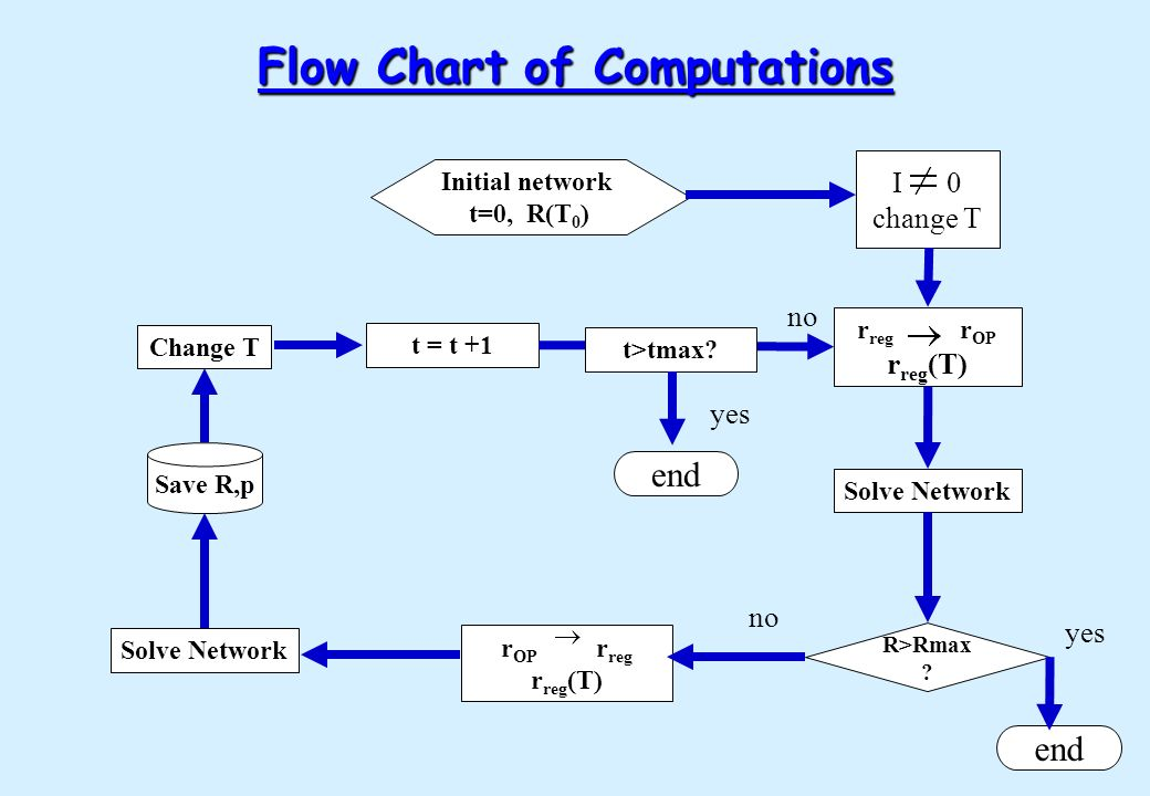 Flow Chart of Computations