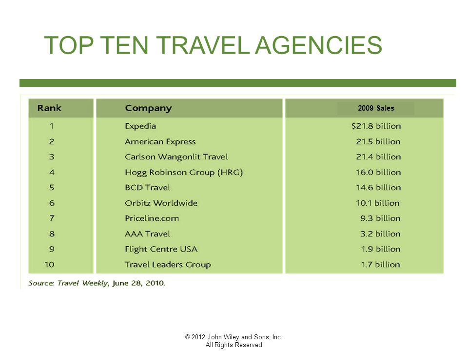 Top Vacation Tour Operators United States