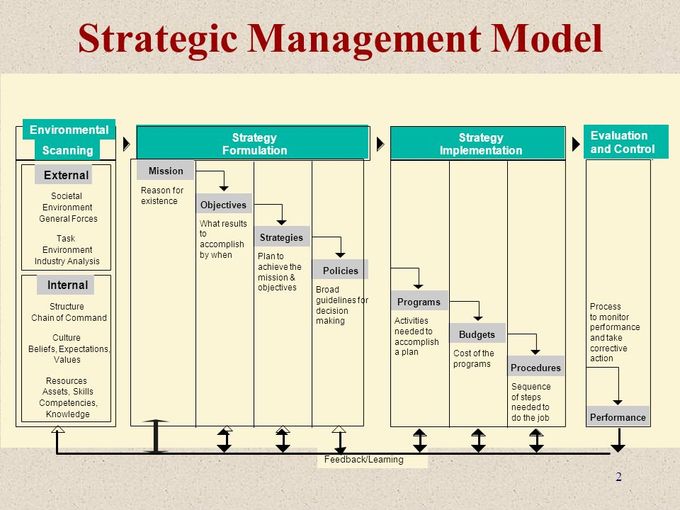 strategic planning and implementation essay In this essay, we examine our own experiences of strategic planning for a new   finally, the congruence between planning and implementation is crucial.