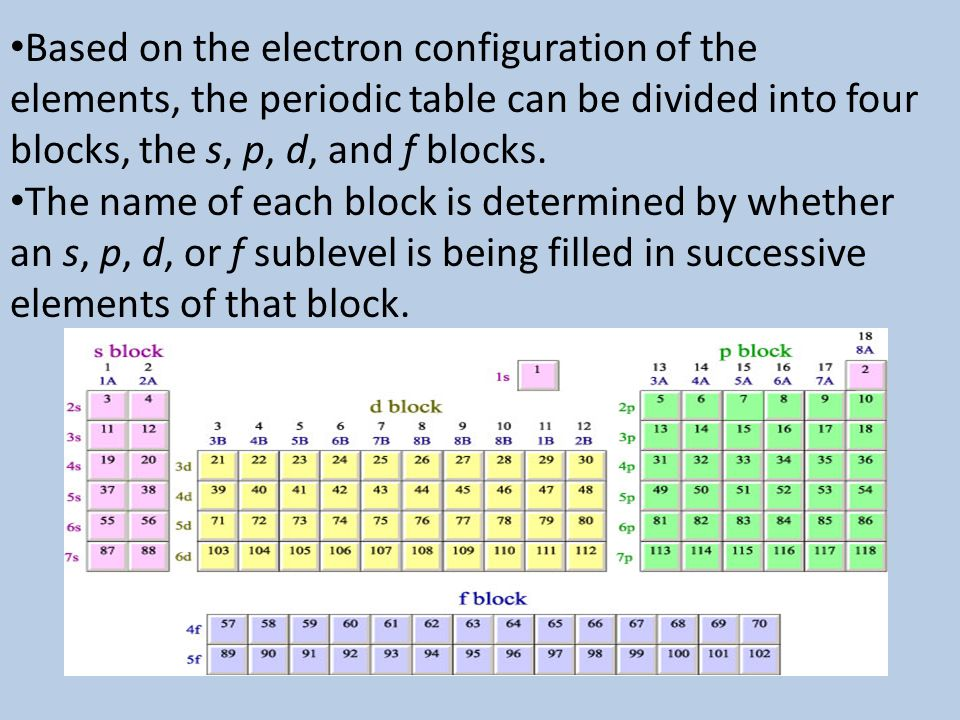 Electron configurations ppt video online download based on the electron configuration of the elements the periodic table can be divided into urtaz Choice Image
