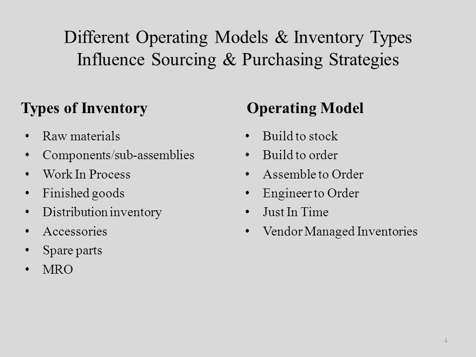 Inventory Control: Forms and Models of Inventory Management – Explained!
